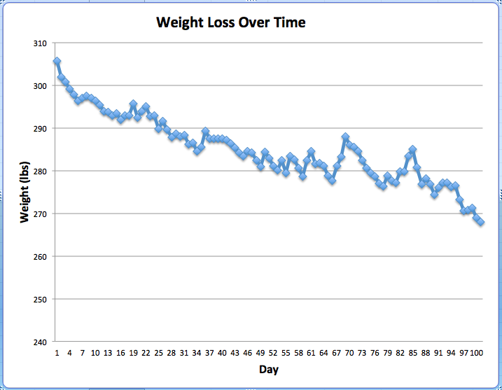 Weight Loss Diagram - Wiring Diagram Options